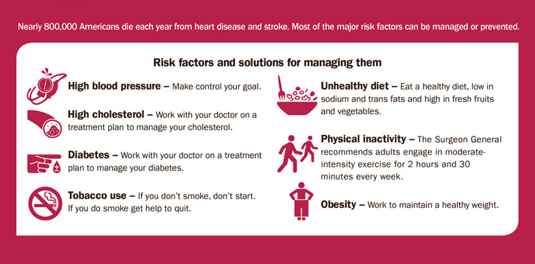 AbledHealth - Heart Disease and Stroke chart from the Centers For Disease Control shows risk factors and solutions with red clip art and the following text: Nearly 800,000 Americans die each year from heart disease and stroke. Most of the major risk factors can be managed or prevented Risk factors and solutions for managing them  High blood pressure – Make control your goal. High cholesterol – Work with your doctor on a treatment plan to manage your cholesterol. Diabetes – Work with your doctor on a treatment plan to manage your diabetes. Tobacco use – If you don't smoke, don't start. If you do smoke get help to quit. Unhealthy diet – Eat a healthy diet, low in sodium and trans fats and high in fresh fruits and vegetables. Physical inactivity – The Surgeon General recommends adults engage in moderateintensity exercise for 2 hours and 30 minutes every week. Obesity – Work to maintain a healthy weight.