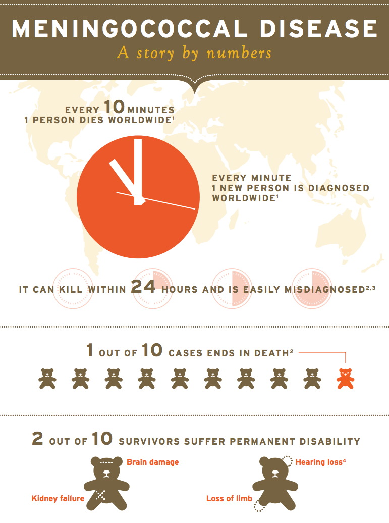 Part 1 of 3 Infographics by Novartis are titled Meningococcal Disease - A Story by numbers. A red circle clock with the hands at 11 o'clock  against a global map with the text: Every 10 minutes 1 person dies from meningococcal disease worldwide. Every minute 1 new person is diagnosed world-wide. It can kill within 24 hours and is easily misdiagnosed. In the next level of the infographic 10 small teddy bears are shown - 9 are brown and one is red. The text reads: 1 out of 10 cases ends in death. Two large teddy bears are shown in the next level with the text 2 out of 10 survivors suffer permanent disability, incuding brain damage, kidney failure, hearing loss or loss of limb.
