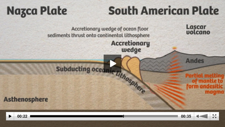 Screen shot of a video on the Nazca Techtonic Plate at the UK Geological Society. Click here to go to their site to view the video.