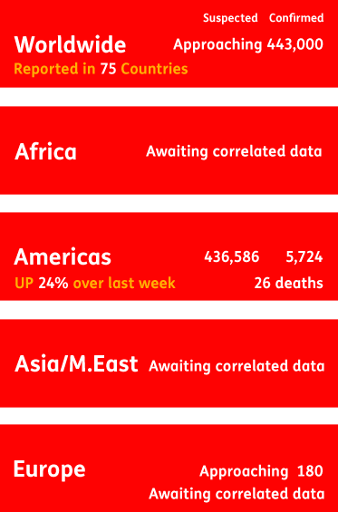 AbledAlert Chikungunya world wide statistics board shows worldwide cases of infection approaching 443 thousand from reports in 75 countries. Because of the difficulty in centralized reporting from health agencies, we are awaiting correlated data from Africa, Asia, the Middle East and Europe. Cases in Europe are said to be approaching 180. In the Americas, including the United States, there are approximately 442 thousand 310 imported and local cases, of which 573 are being reported from the United States, with scattered additions coming from more and more individual states. Check back often as we gather more updates.