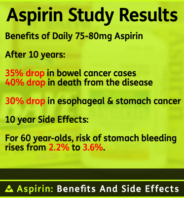 Abled Rx: Graphic banner reads: Aspirin Study Results. Benefits of Daily 75 to 80 milligrams of Aspirin after 10 years: A 35 percent drop in bowel cancer cases; a 40 percent drop in death from the disease; a 30 percent drop in esophageal and stomach cancer. 10 year side-effects: For 60 year olds, rish of stomach bleeding rises from 2.2 percent to 3.6 percent.