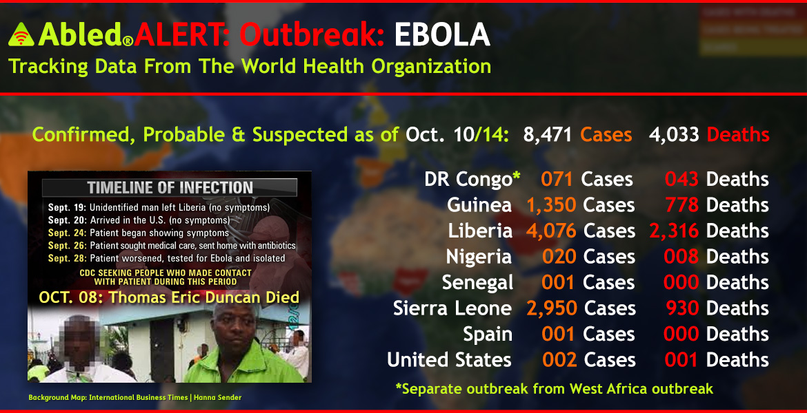 AbledALERT-Tracking Map by International Business Times | Hanna Sender: World health Organization Statistics for the Ebola Outbreak. A world map shows red color overlays of countries with deaths, orange overlays for countries where Ebola cases are being treated and yellow overlays of countries with scares or suspected cases. The updated totals of Confirmed, Probable and Suspected cases as of Friday. October 10, 2014 are: Democratic Republic of Congo - up slightly to 71 cases from 70 and 43 deaths; Guinea 1,350 cases up from 1,199 with 778 deaths up from 739 ; Liberia with 4,076 cases up from 3,834 and 2,316 deaths up from 2,069 in the previous report; Nigeria has stabilized at 20 cases and 8 deaths; Senegal remains relatively unaffected with only 1 case having been reported; Sierra Leone shows 2,950 cases up from 2,437 and 930 deaths up dramatically from 623; Spain joins the list with 1 reported case, while The United States reports 2 cases and 1 deaths on U.S. soil, which results in a global total of 8,471 cases up from 7,562, and 4,033 deaths, up from 3,481 the previous week.