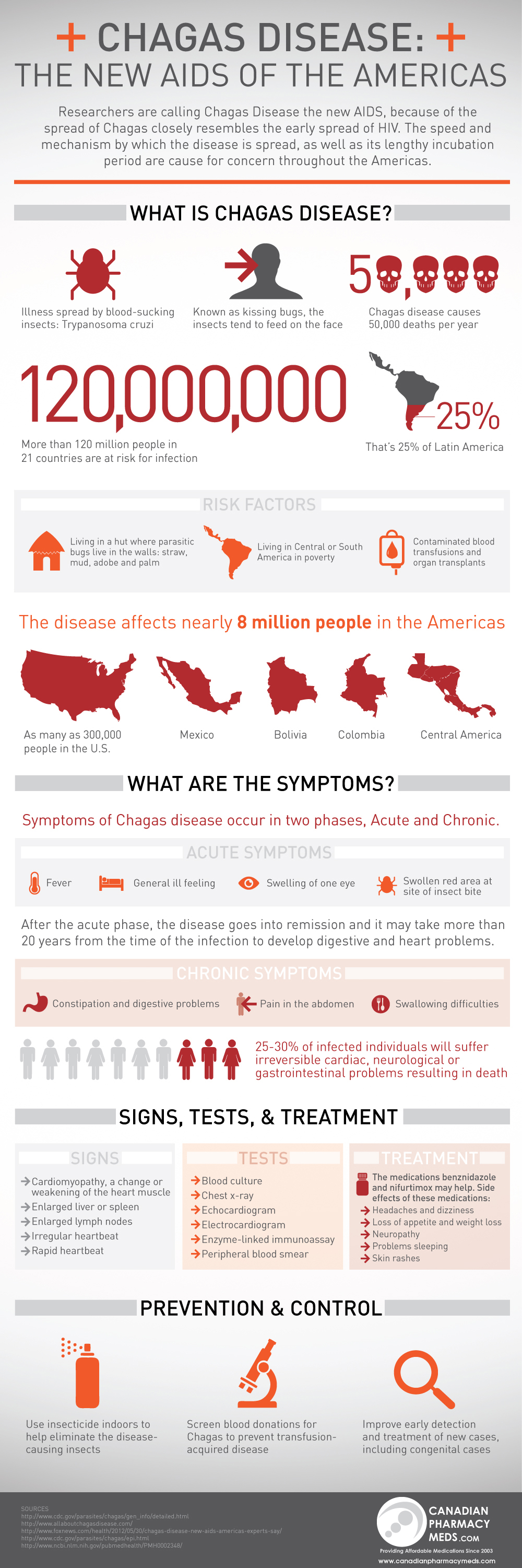 AbledALERT-Chagas info graphic from CanadianPharmacyMeds.com contains a graphical layout of the information we have already detailed in our FAQ section and in the main post and videos sections. Click here to go to CanadianPharmacyMeds.com .