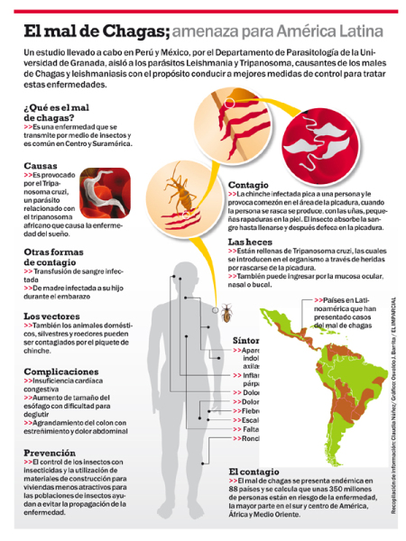 Infographic about Chagas in Spanish from El Imparcial Newspaper in Puerto Rico. Click here to go to their website.