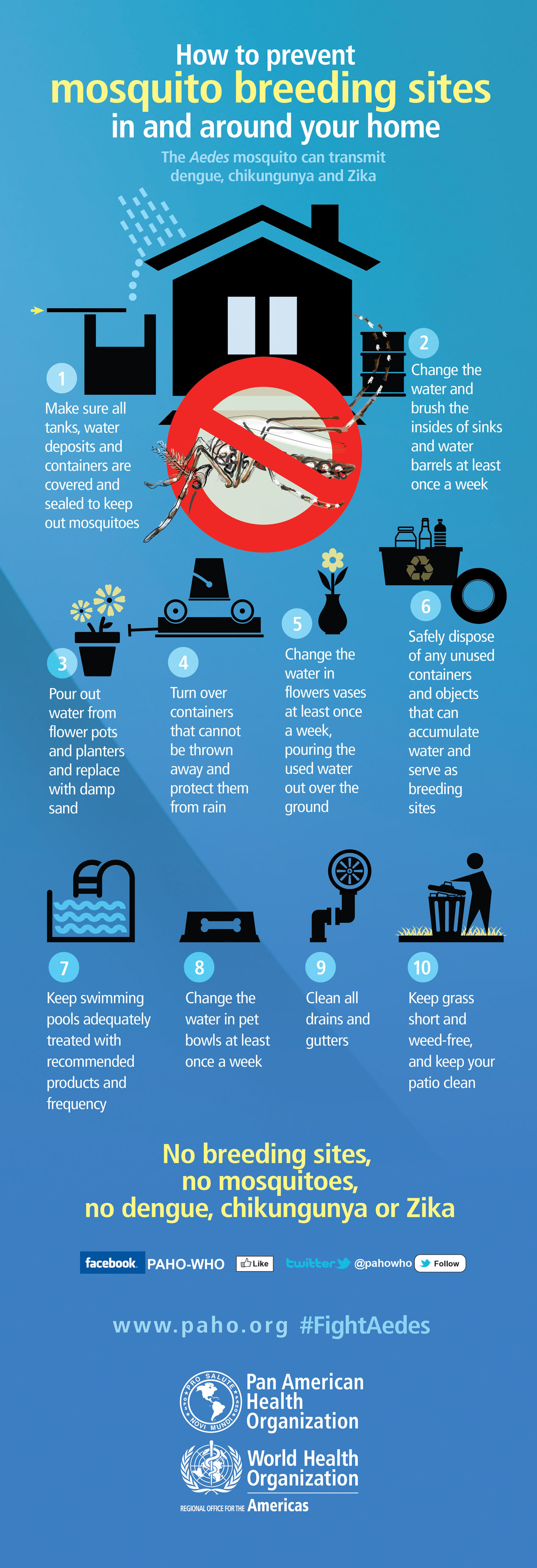 Infographic from Pan American Health organization and the World Health Organization is titled: How to prevent mosquito breeding sites in and around your home. The Aedes mosquito can transmit Dengue, Chikungunya and Zika. An illustration of a house is followed by other illustrations that match the text as you scroll down, which reads: 1. Make sure all tanks, water deposits and containers are covered and sealed to keep out mosquitoes. 2. Change the water and brush the insides of sinks and water barrels at least once a week. 3. pour out water from flower pots and planters and replace with damp sand. 4. Turn over containers that cannot be thrown away and protect them from rain. 5. Change the water in flower vases at least once a week, pouring the used water out over the ground. 6. Safely dispose of any unused containers and objects that can accumulate water and serve as breeding sites. 7. Keep swimming pools adequately treated with recommended products and frequency. 8. Change the water in pet bowls at least once a week. 9. Clean all drains and gutters. 10. Keep grass short and weed-free and keep your patio clean. No breeding sites, no mosquitoes, no Dengue, Chikungunya or Zika.