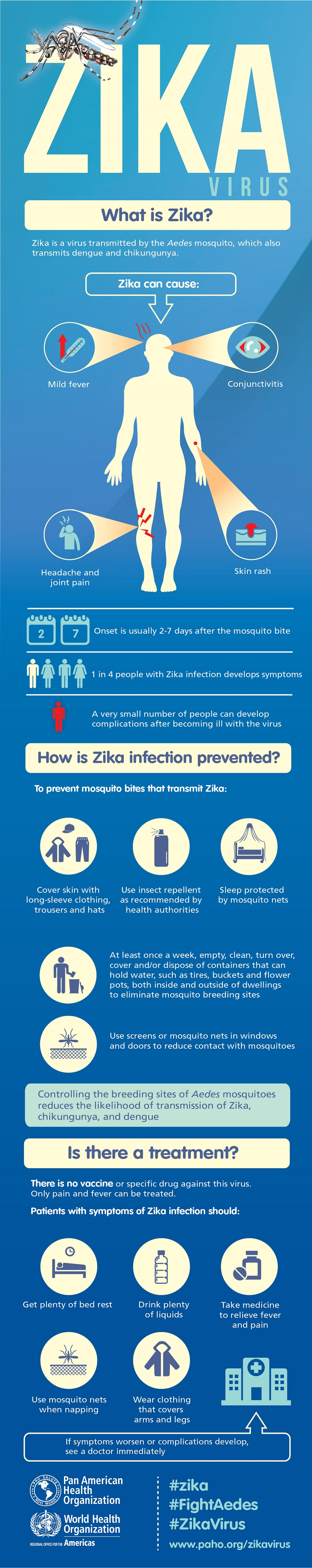 Infographic from Pan American Health organization and the World health Organization is titled Zika virus, with an illustration of a mosquito at the top. As you scroll down, the text reads: What is Zika? Pika is a virus transmitted by the Aedes mosquito, which also transmits dengue and chikungunya. Pika can cause, as illustrated on a human figure, Mild fever, conjunctivitis, headache and joint pain, skin rash. Calendar icons illustrate that Onset is usually 2 to 7 days after the mosquito bite. Human figures illustrate that 1 in 4 people with Zika infection develops symptoms. A very small number of people can develop complications after becoming ill with the virus, Larger text reads: How is Zika infection prevented? To prevent mosquitos bites that transmit Zika: Illustrations accompany each section of text that reads: Cover skin with long-sleeve clothing , trousers and hats. Use insect repellent as recommended by health authorities. Sleep protected by mosquito nets. At least once a week, empty, clean, turnover. cover and/or dispose of containers that can hold water, such as tires, buckets and flower pots, both inside and outside of dwellings to eliminate mosquito breeding sites. Use screens or mosquito nets in windows and doors to reduce contact with mosquitoes. Controlling the breeding sites of Aedes mosquitoes reduces the likelihood of transmission of Zika, Chikungunya and Dengue. Scrolling further shows large text that reads: Is there a treatment? There is no vaccine or specific drug against this virus. Only pain and fever can be treated. Patients with symptoms of Zika infection should: (graphical icons accompany text) Get plenty of bed rest; drink plenty of liquids; take medicine to relieve fever and pain; use mosquito nets when napping; swear clothing that covers arms and legs. If symptoms worsen or complications develop, see a doctor immediately. Logos of the Pan American Health organization and World health Organization flank hostages such as #Zika, @FightAedes