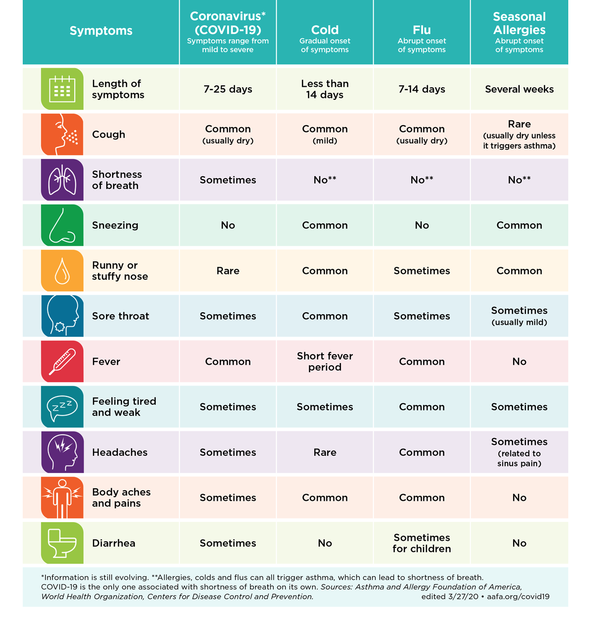 Abled.ALERT: Symptoms comparison map for Allergies, Cold, Flu and COVID-19. Text list in previous FAQS section.