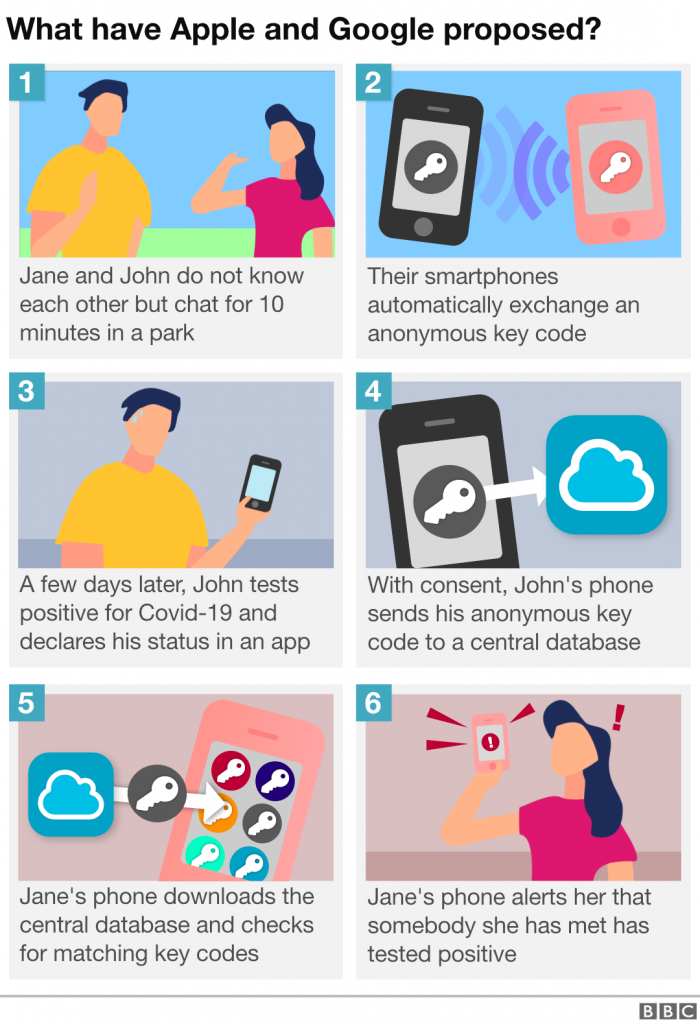 Abled.Tech: BBC Infographic on digital contact tracing in six panels. 1. Jane and John do not know each other but chat for 10 minutes in a park. 2. Their smartphones automatically exchange an anonymous key code. 3.A few days later, John tests positive for COVID-19 and declares his status in an app. 4. With consent, John's phone sends his anonymous key code to a central database. 5. Jane's phone downloads the central database and checks for matching key codes. 6. Jane's phone alerts her that somebody she has met has tested positive.